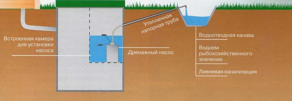 Как сделать отвод воды от септика