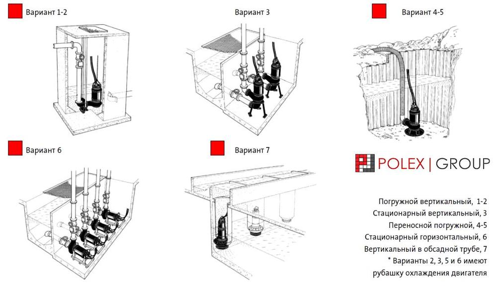 Канализационная насосная станция из стеклопластика Polex