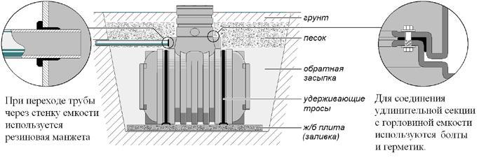 Схема монтажа пластиковой емкости в грунт.
